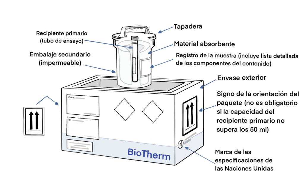 Esquema transporte de sustancias infecciosas Categoría A - Pharmacold